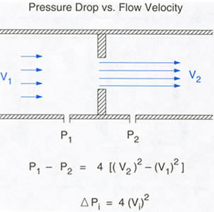 pressure velocity relationship for pipe flow